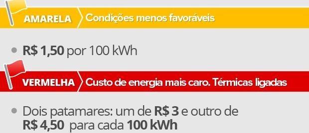 Energia fica mais cara em Novembro 2016 - Bandeira fica amarela